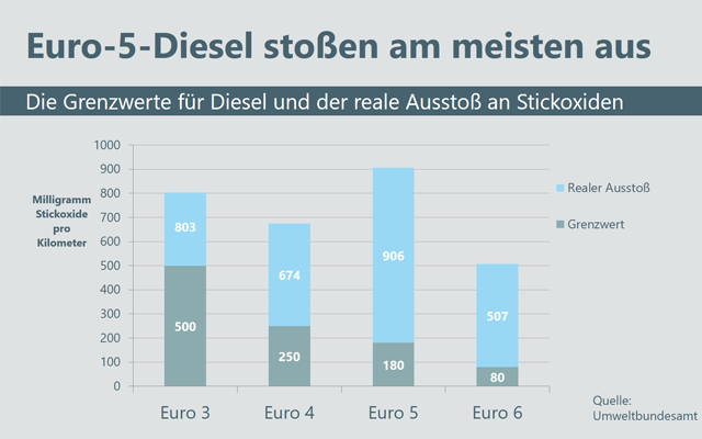 Häufige Fragen Diesel Abgasskandal Nachrüstung Und Fahrverbote