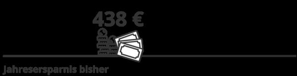 438 Euro Ersparnis im Jahr bisher