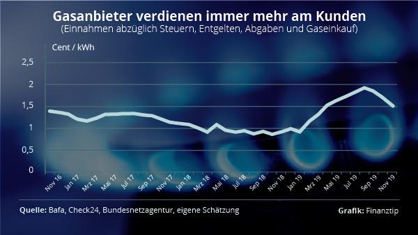Gaspreise-Grafik