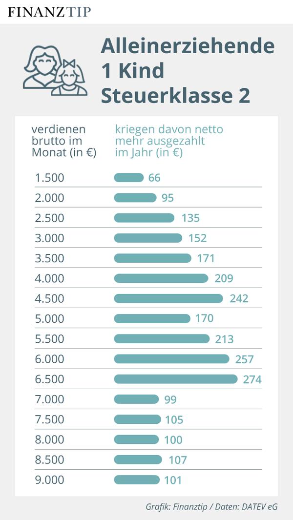 Grafik Nettolohnzuwachs 2020 für Alleinerziehende