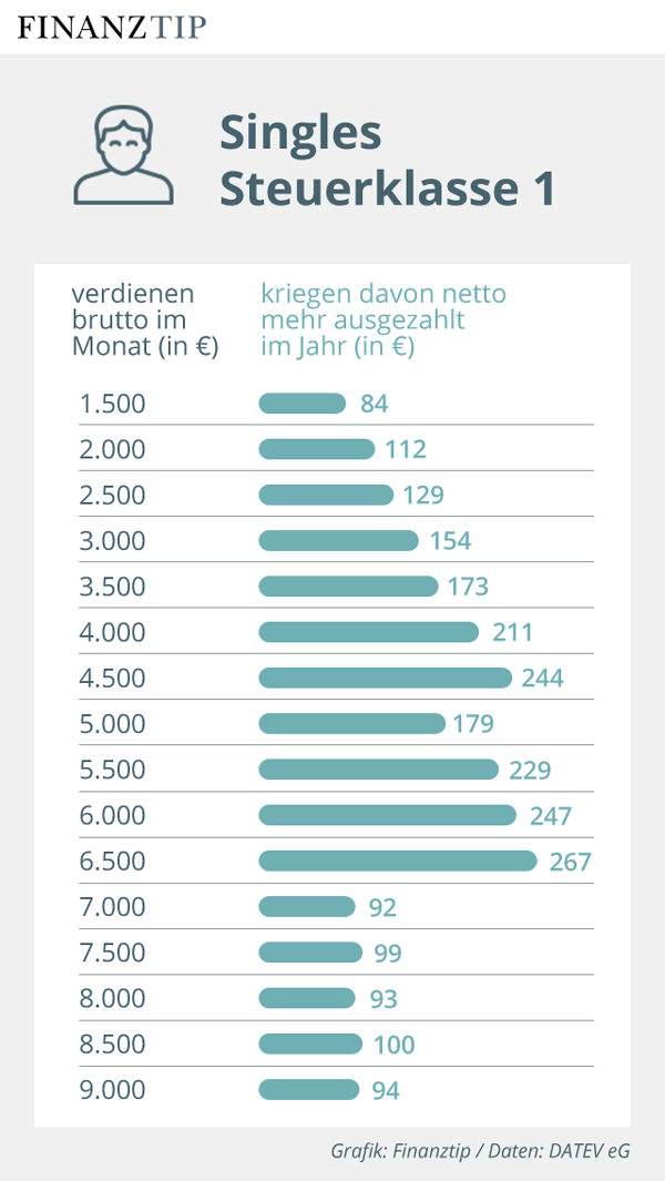 Grafik Nettolohnzuwachs 2020 für Single