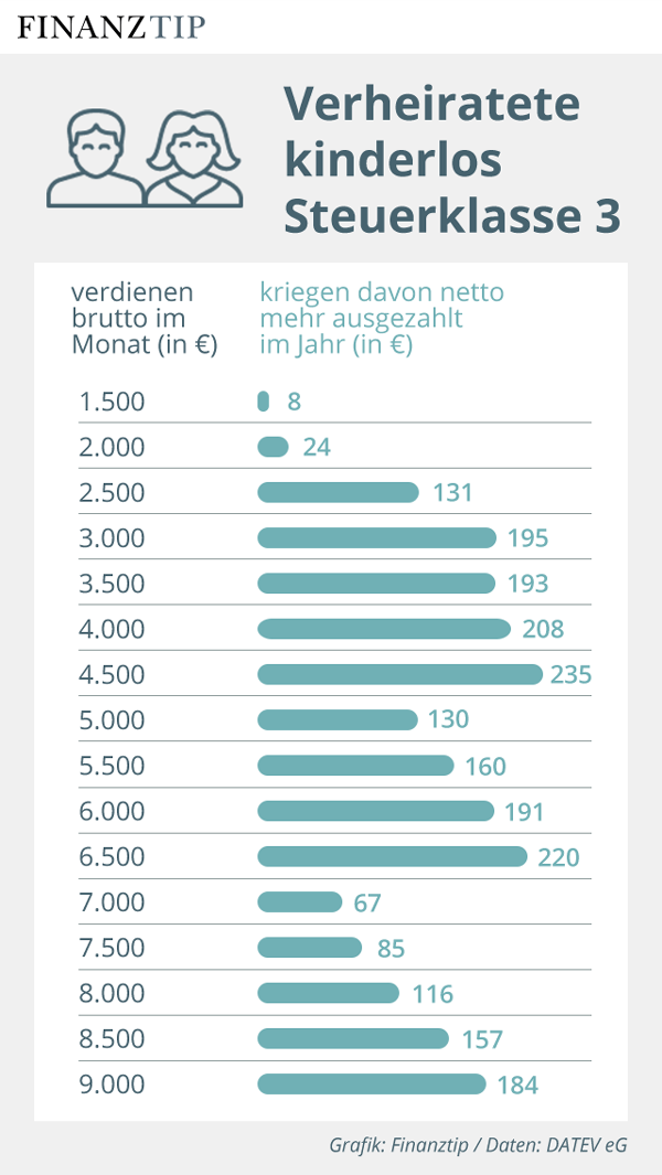 Grafik Nettolohnzuwachs 2020 für Verheiratete ohne Kinder