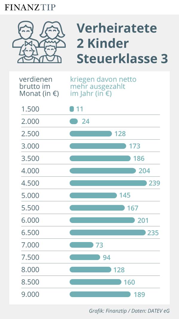 Grafik Nettolohnzuwachs 2020 für Verheiratete mit zwei Kindern