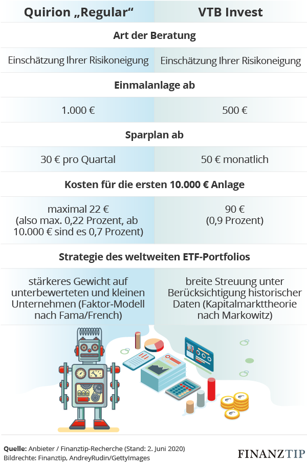 Tabelle Robo-Advisor Quirion und VTB