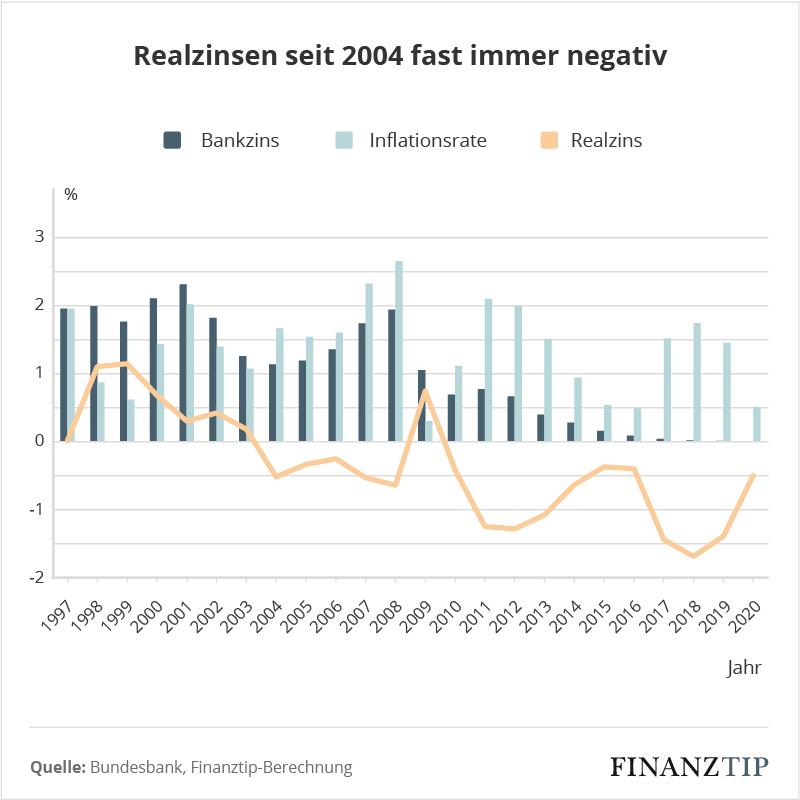 Grafik Realzinsen Blog