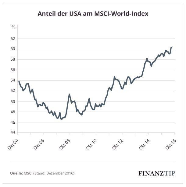 Msci World Index Börsengehandelte Indexfonds Thesaurierende