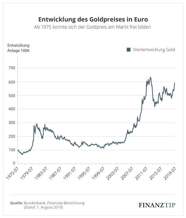 KrГјgerrand Preisentwicklung Seit 1980