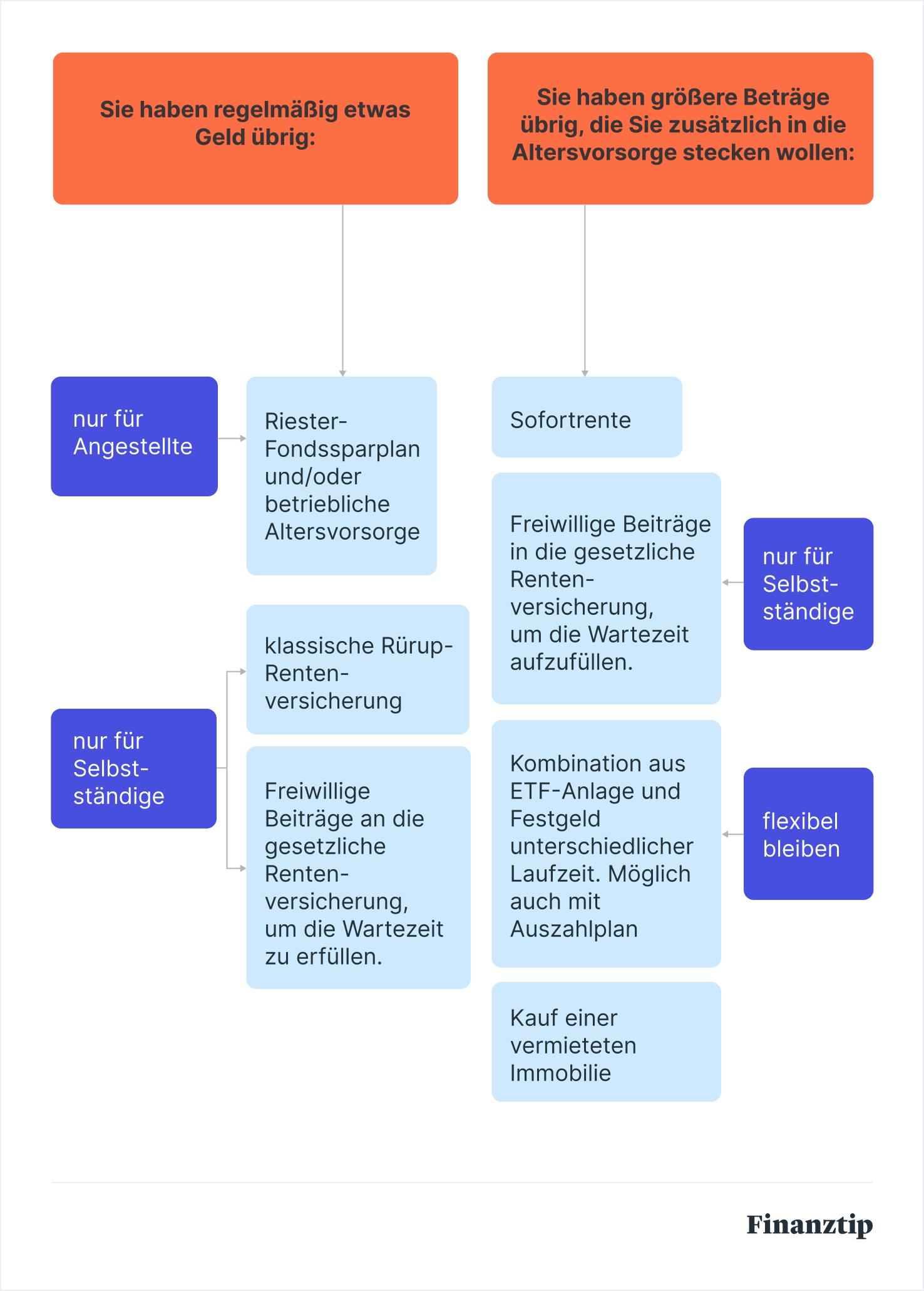 Altersvorsorge Das 3 Saulen Modell Der Alterssicherung