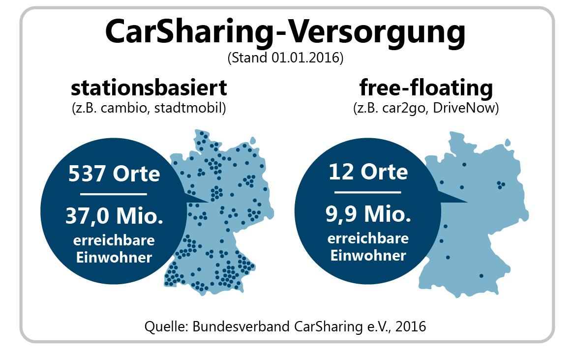 Carsharing Vergleich und Kosten - Finanztip
