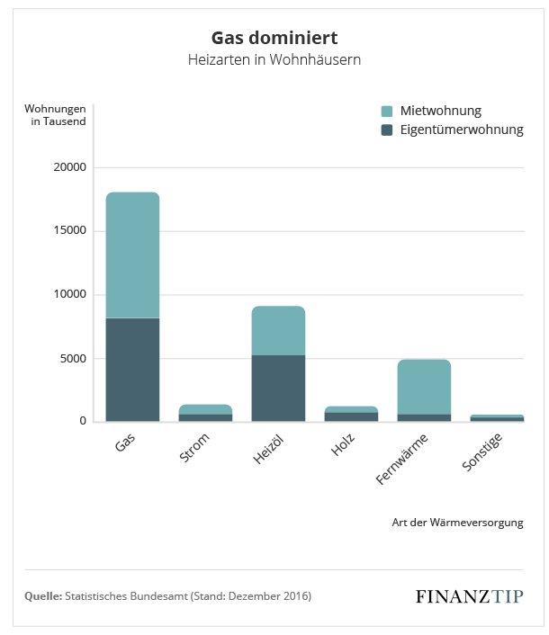 65f7dce4f4 Angegeben sind in der obigen Grafik die Heizarten, die überwiegend in einer  Wohnung genutzt werden. Der Anteil von Anlagen, die mit Kohle, Biomasse aus  Holz ...