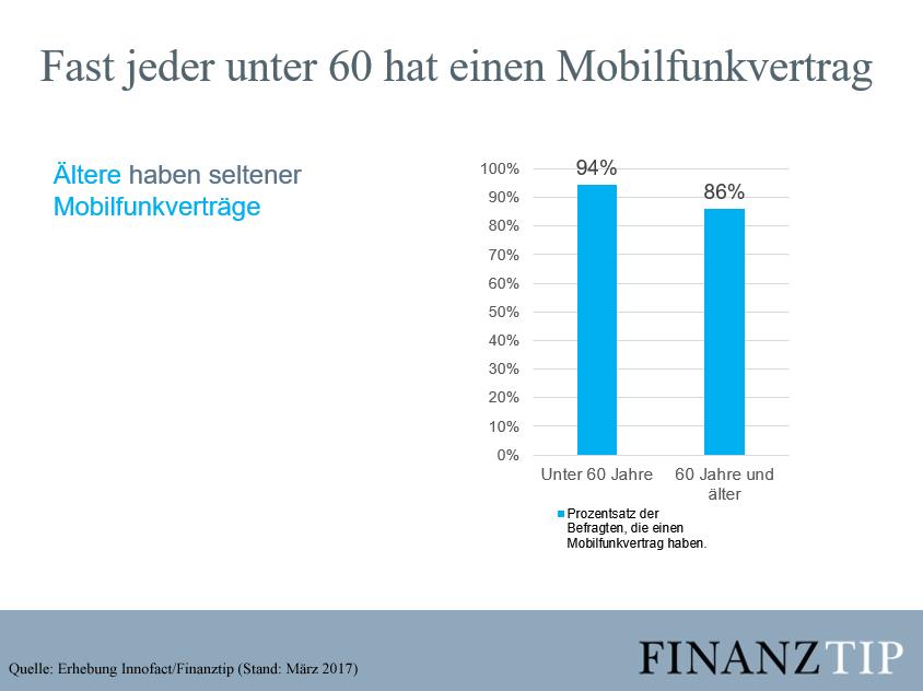 Aber Dennoch Hat Nicht Jeder Bundesburger Einen Handyvertrag Etwa Jeder Dreizehnte  Prozent Kommt Ohne Aus Ergab Eine Finanztip Umfrage