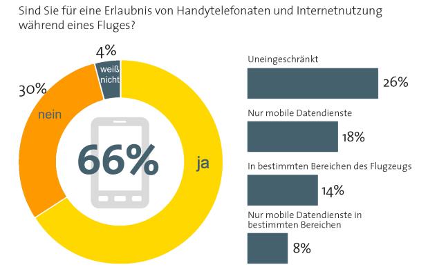 Mehrheit will im Flugzeug das Handy nutzen (Quelle: Bitkom)
