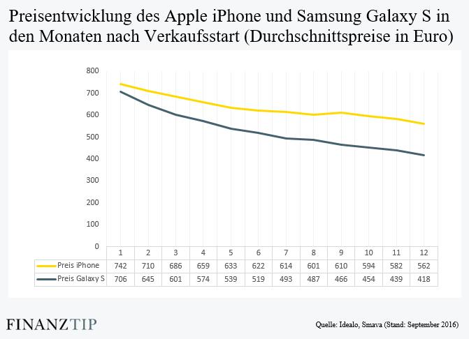 Preisentwicklung Iphone