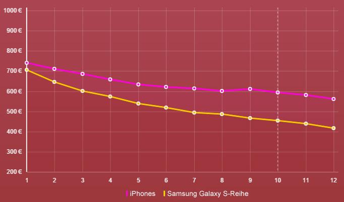 Preisverfall iPhone vs. Samsung Galaxy S