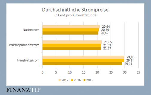 Elektroheizung - Mit Strom heizen dank Wärmestrom & Heizstrom ...