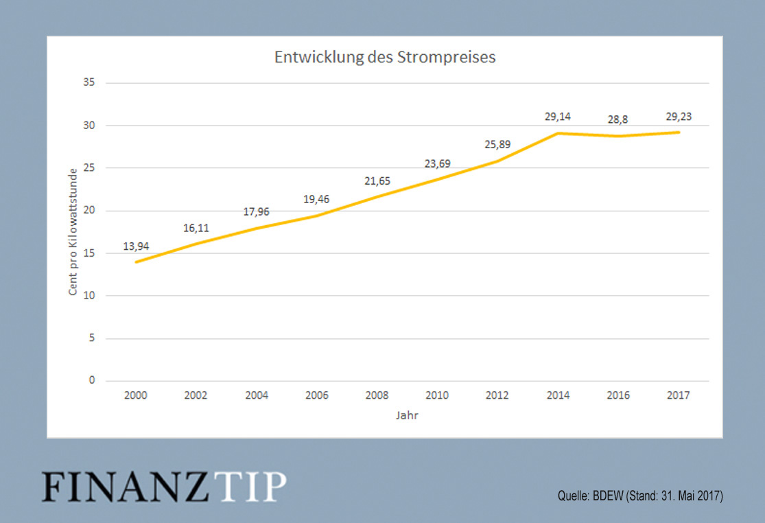 Stromkostenvergleich deutschland