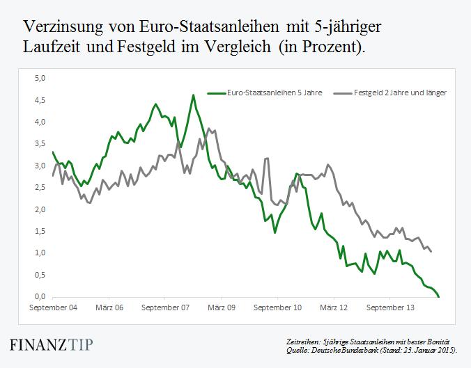 Öffentliche Anleihen der Schweizerischen Eidgenossenschaft nach Fälligkeitsdatum (Situation per ).