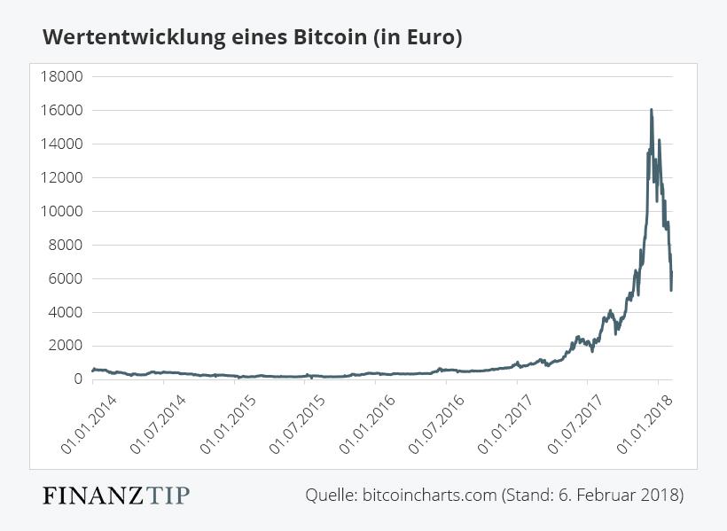 Bitcoin to cad converter