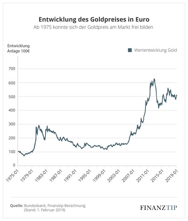 Gold Goldpreisentwicklung Ist Gold Eine Sinnvolle Geldanlage