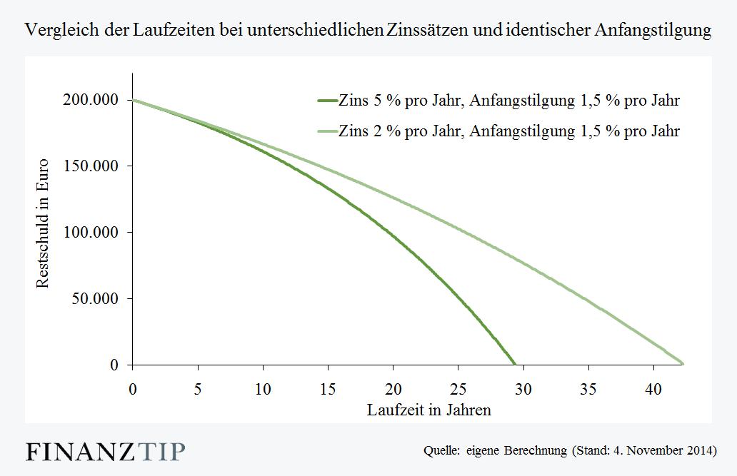Längere Laufzeit durch niedrige Zinsen