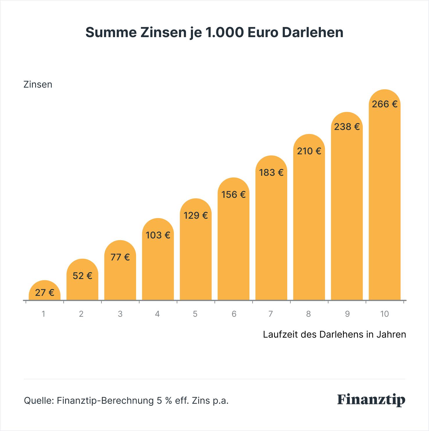kreditvergleich g nstige kredite darlehen vergleichen im september 2018 g nstigen. Black Bedroom Furniture Sets. Home Design Ideas