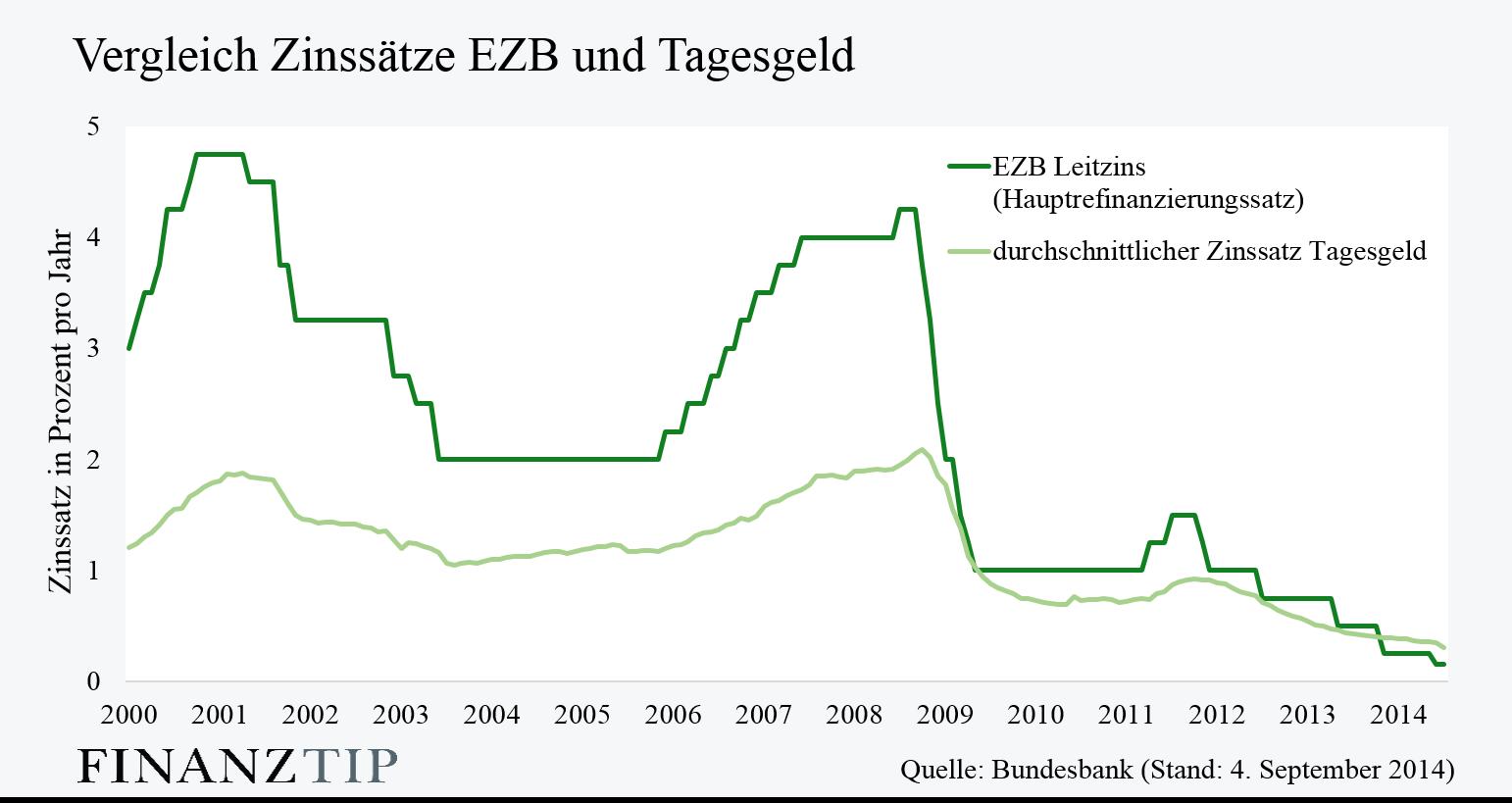 zins cc bank: