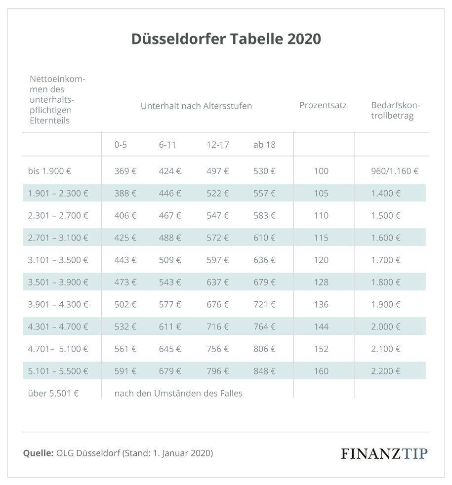 Düsseldorfer tabelle 2020 berlin
