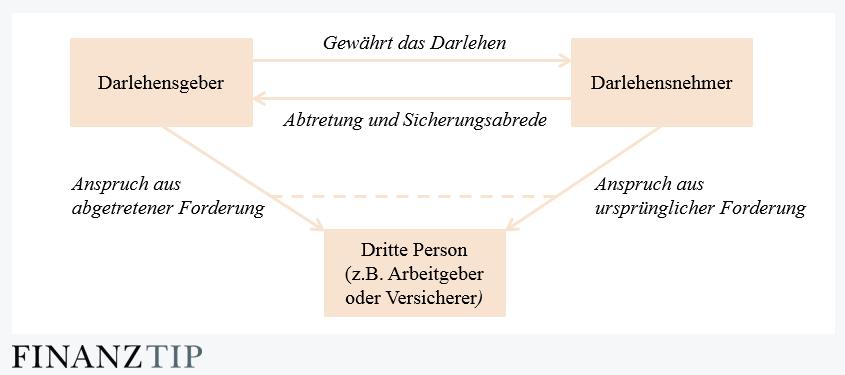 sicherungsabtretung - Abtretungserklarung Muster