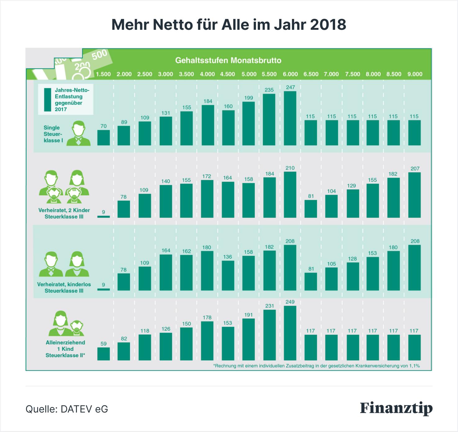 Steueränderungen 2018 Finanztip