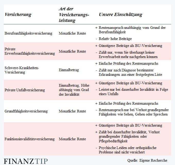 Wie Viele Arten Von Sofas Kennen Sie: Berufsunfähigkeitsversicherung (BU)