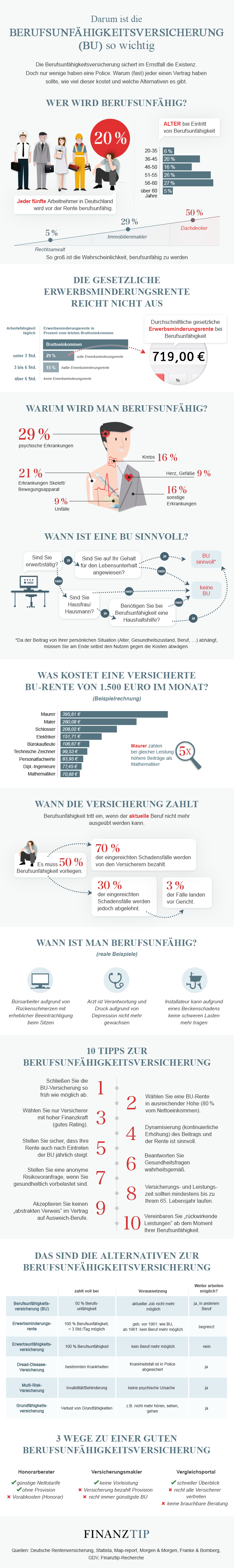 Infografik Berufsunfähigkeitsversicherung